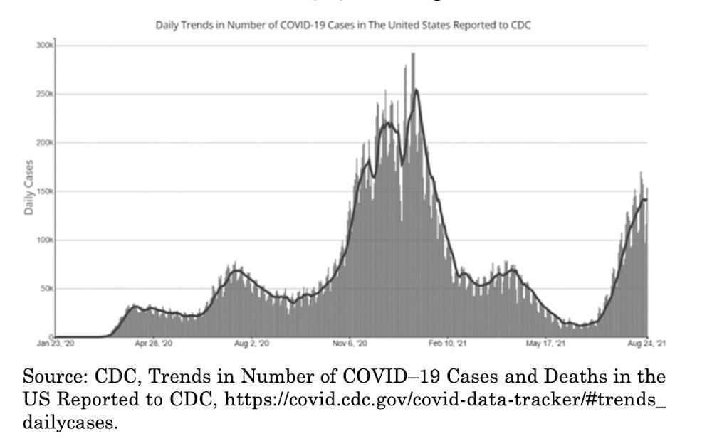 SCOTUS Covid chart