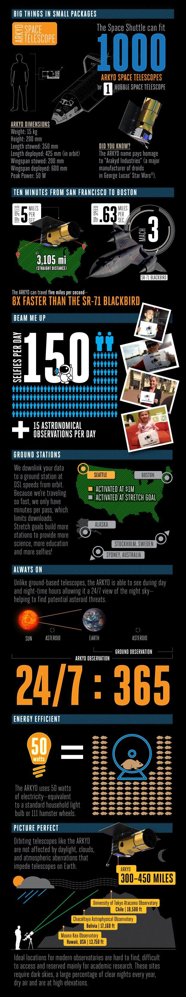 ARKYD infographic