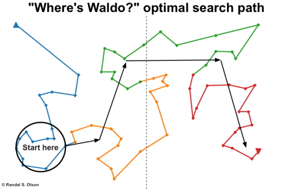 waldo-ga-optimal-search-path-590x383