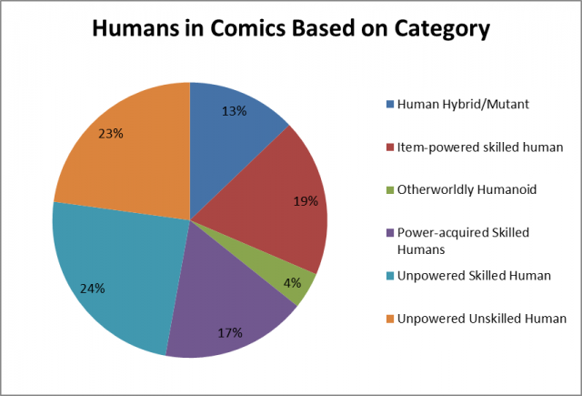 humans in comics category