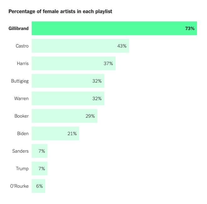 A table comparing candidates' playlists by number of female artists.