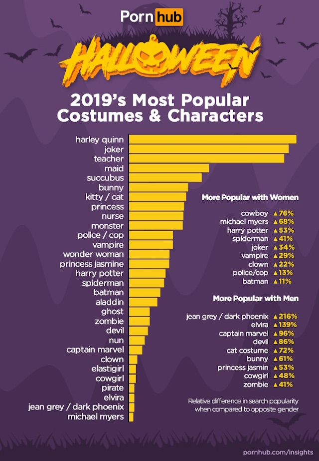 Pornhub popular Halloween costumes and characters