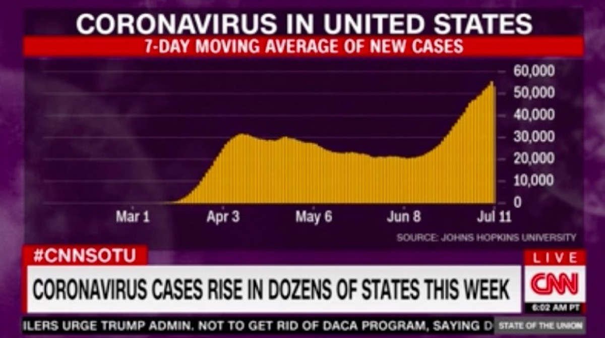 Chart of United States coronavirus cases from March to July, with big rise from June onward.