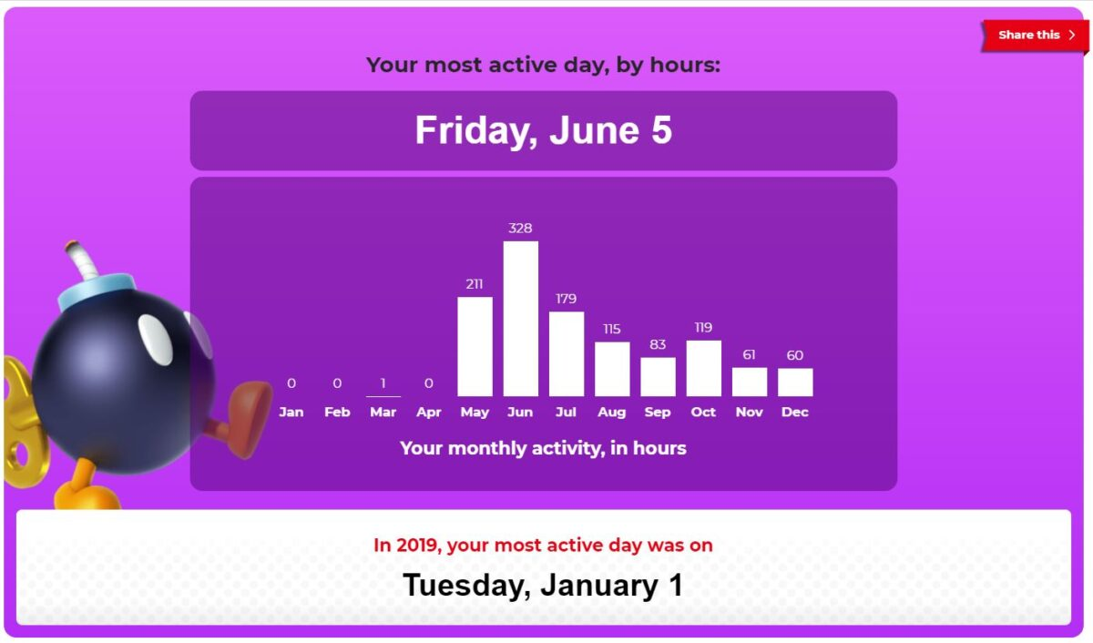 My most active day on the Nintendo Switch